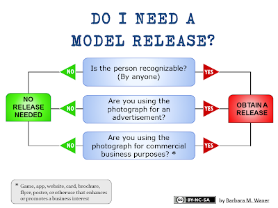 Do I Need a Model Release chart