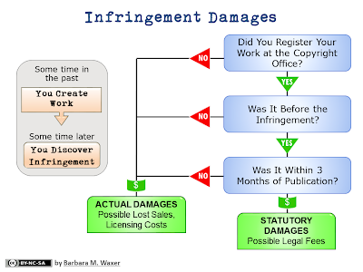 Infringement Damages chart