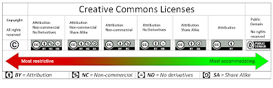 Range of Creative Commons licenses