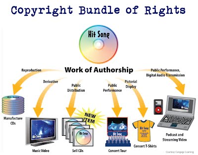 Copyright Bundle of Rights graphic