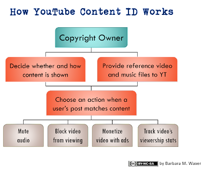 How YouTube Content ID Works